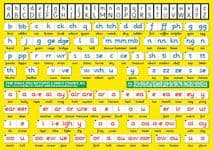 S-83 The English Keyspellings Chart A5 (handy two-sided deskchart for older learners)